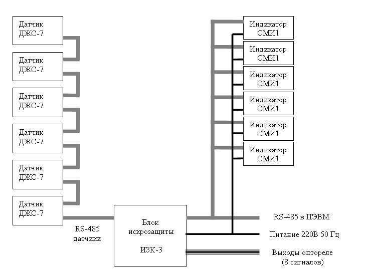 Структурная схема измерительной системы