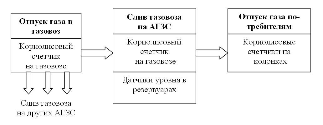 Организация учета СУГ динамическим методом