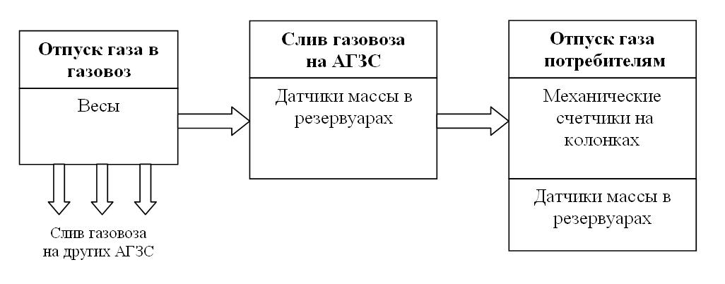 Организации учета с использованием датчиков массы в резервуарах